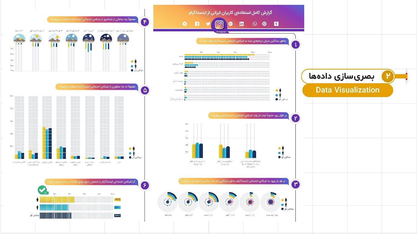 اینفوگرافیک برای طراحی سایت